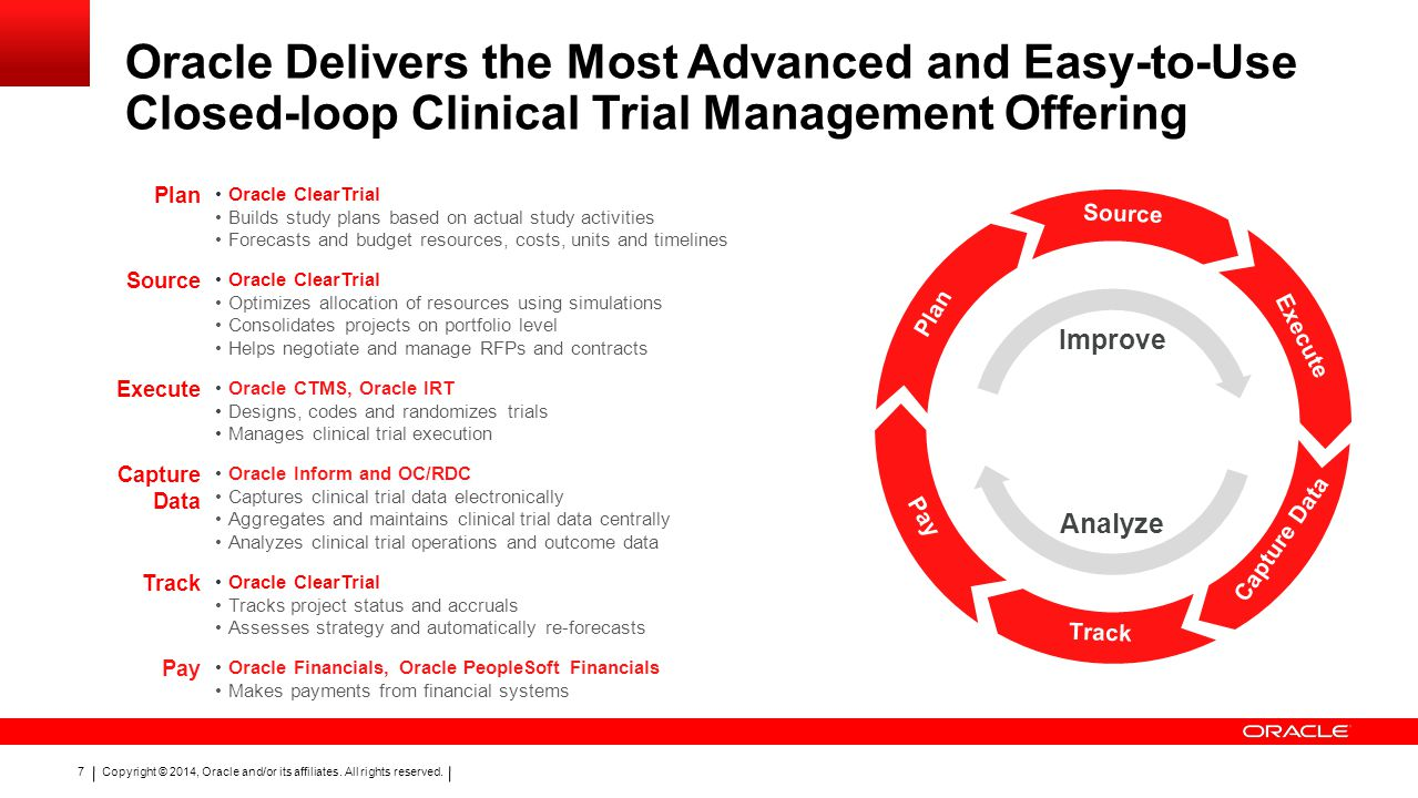 Oracle Delivers the Most Advanced and Easy-to-Use Closed-loop Clinical Trial Management Offering