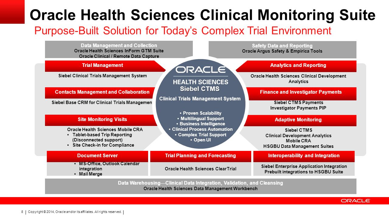 Oracle Health Sciences Clinical Monitoring Suite
