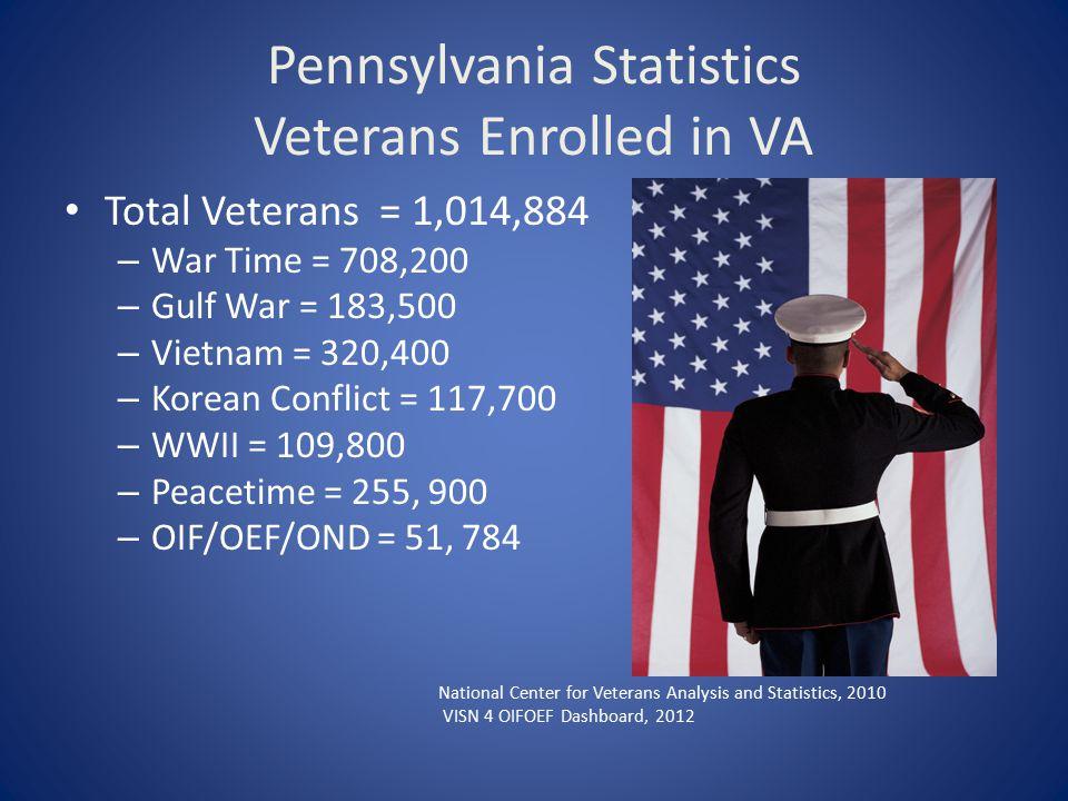 Pennsylvania Statistics Veterans Enrolled in VA