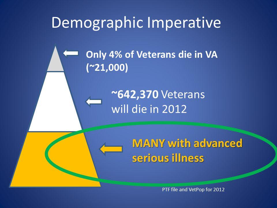 Demographic Imperative