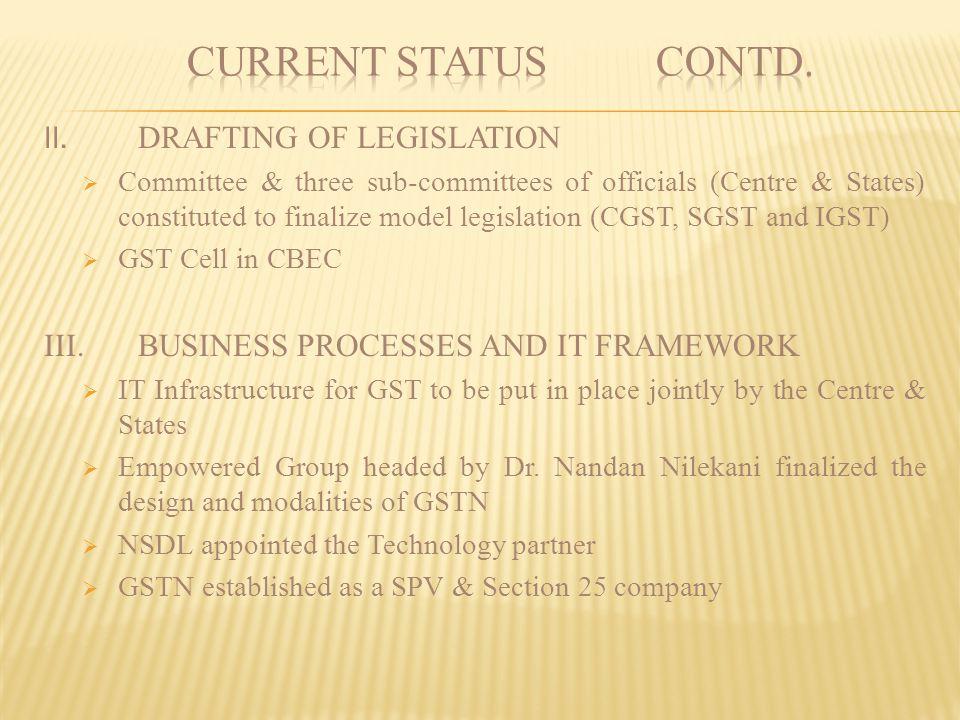 CURRENT STATUS contd. II. DRAFTING OF LEGISLATION