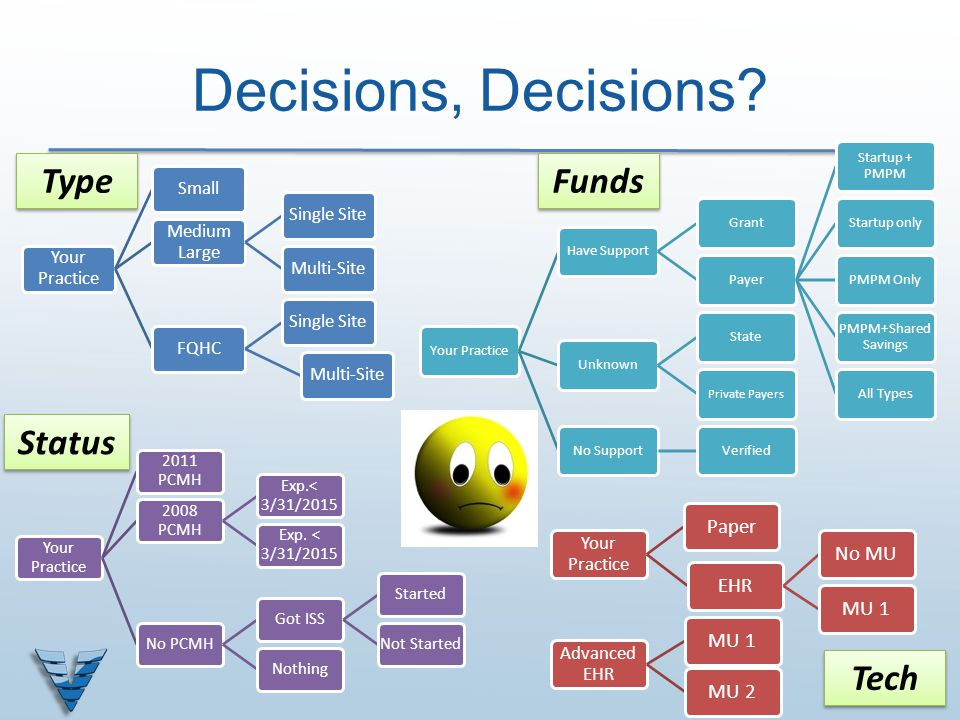Decisions, Decisions Type Funds Status Tech Paper EHR No MU MU 1 MU 2