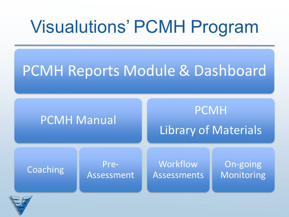 Visualutions' PCMH Program