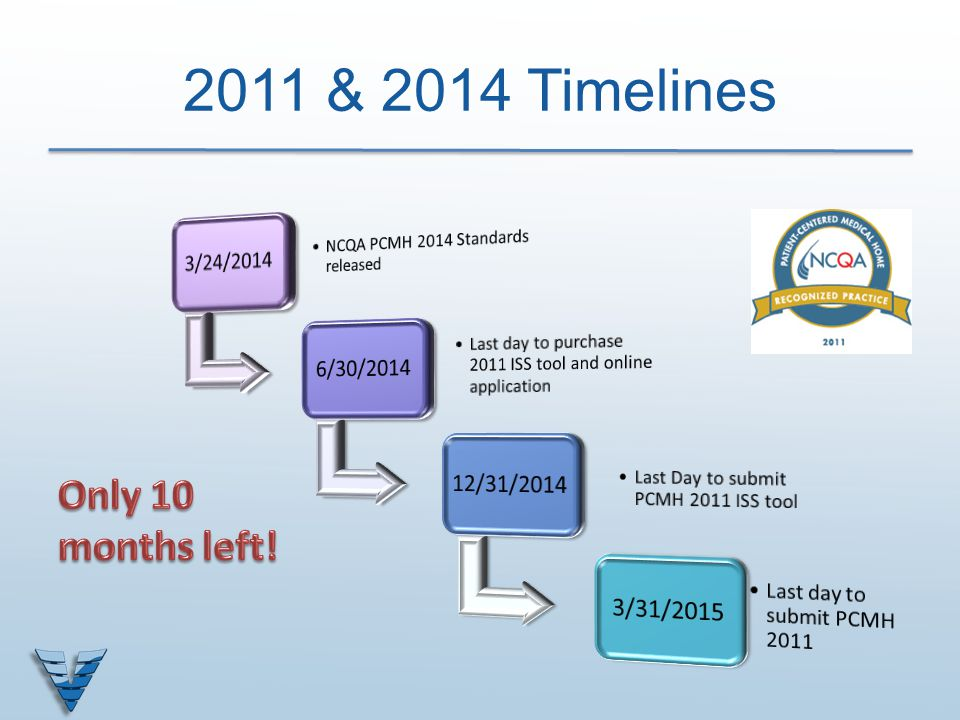 2011 & 2014 Timelines Only 10 months left! 3/24/2014 6/30/2014