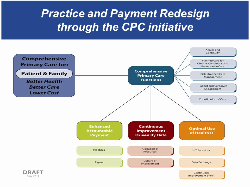 Practice and Payment Redesign through the CPC initiative