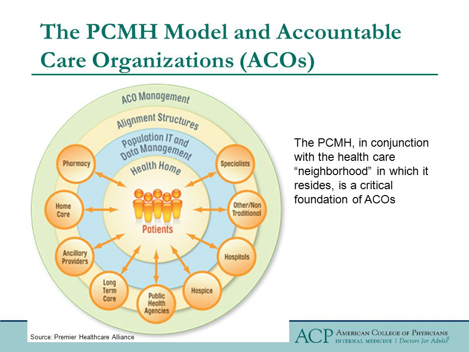 The PCMH Model and Accountable Care Organizations (ACOs)