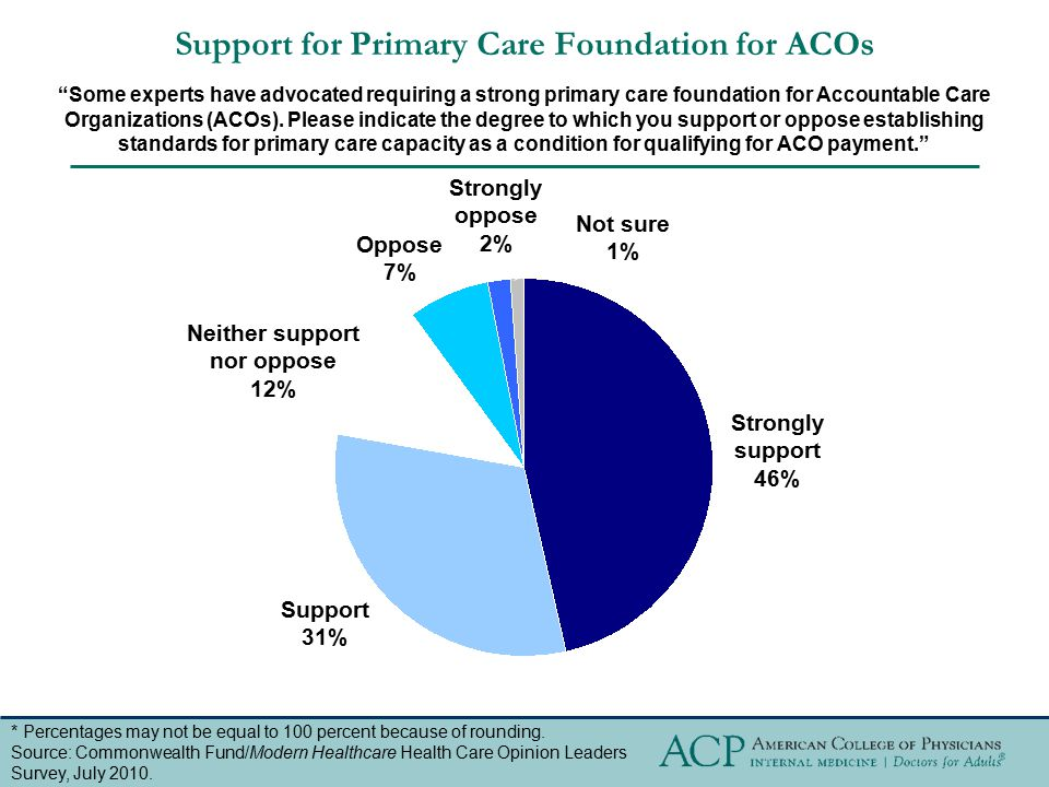 Support for Primary Care Foundation for ACOs