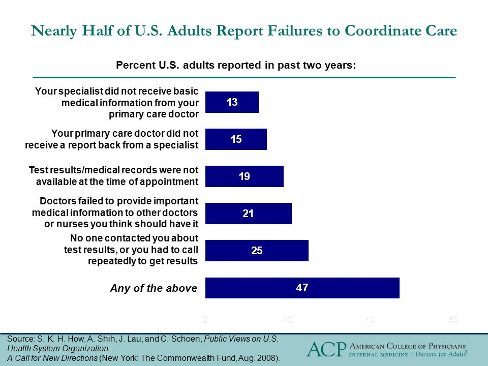Nearly Half of U.S. Adults Report Failures to Coordinate Care