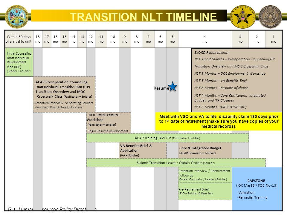 TRANSITION NLT TIMELINE