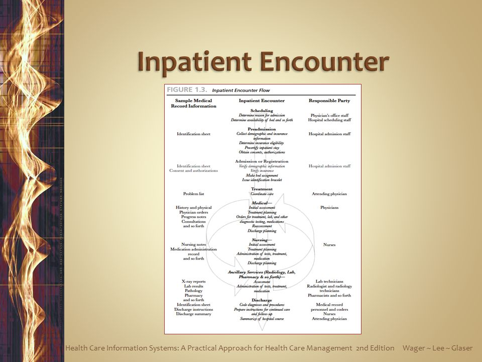 Inpatient Encounter Health Care Information Systems: A Practical Approach for Health Care Management 2nd Edition Wager ~ Lee ~ Glaser.
