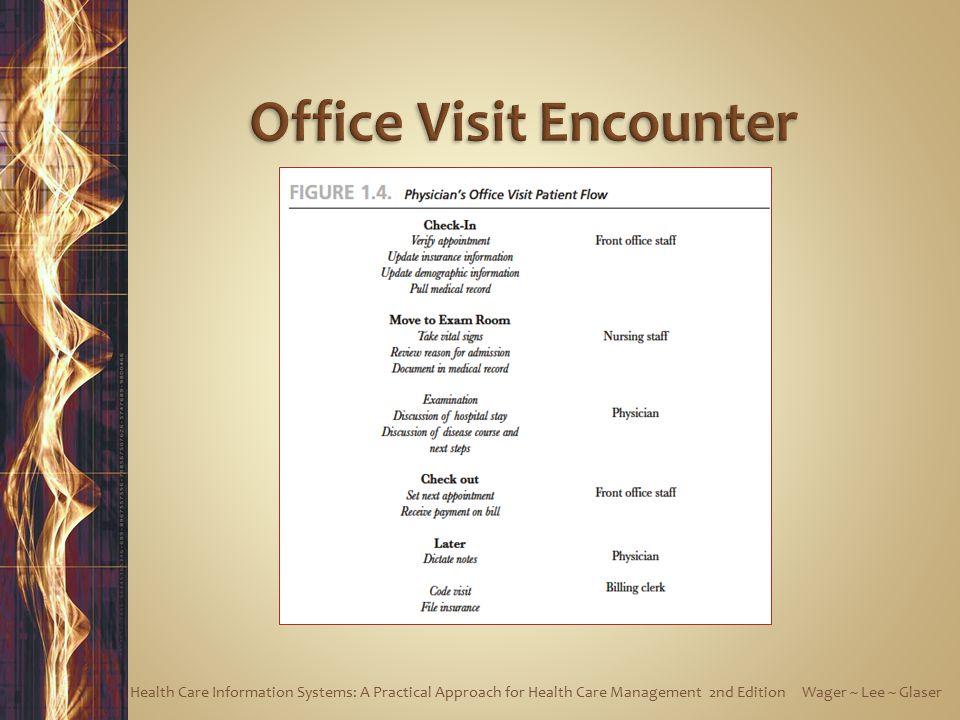 Office Visit Encounter