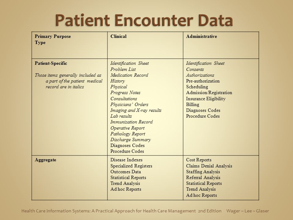 Patient Encounter Data