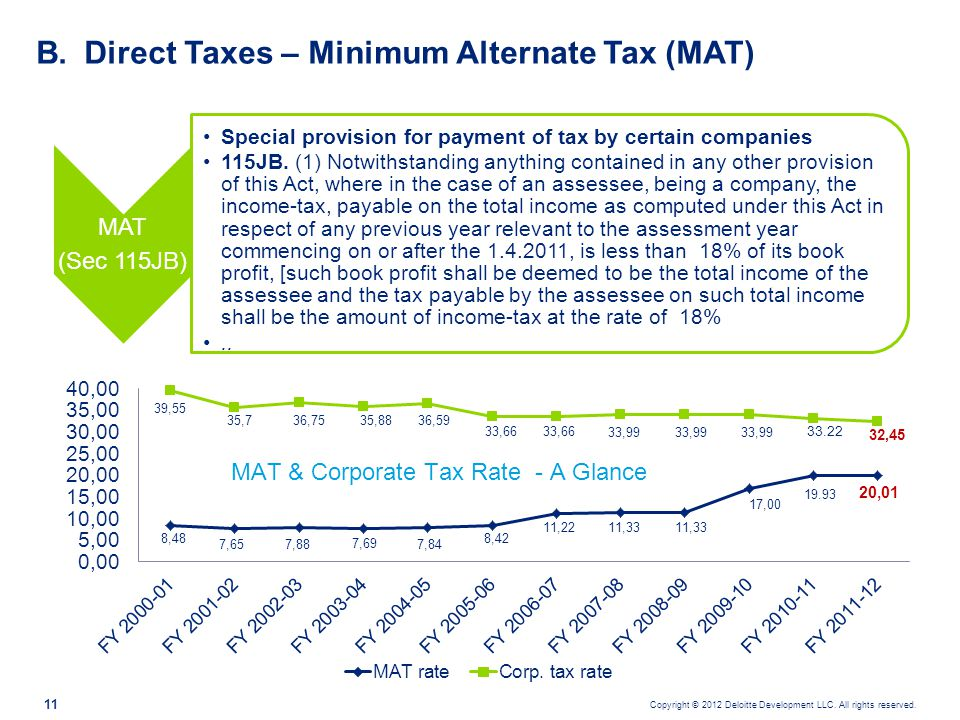 Direct Taxes – Minimum Alternate Tax (MAT)