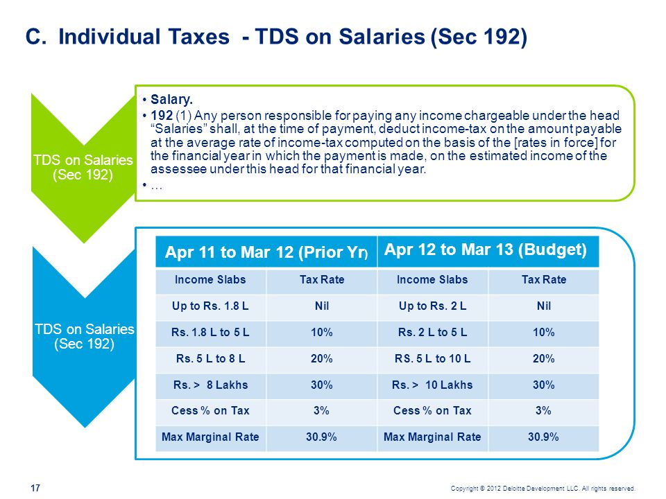 Individual Taxes - TDS on Salaries (Sec 192)