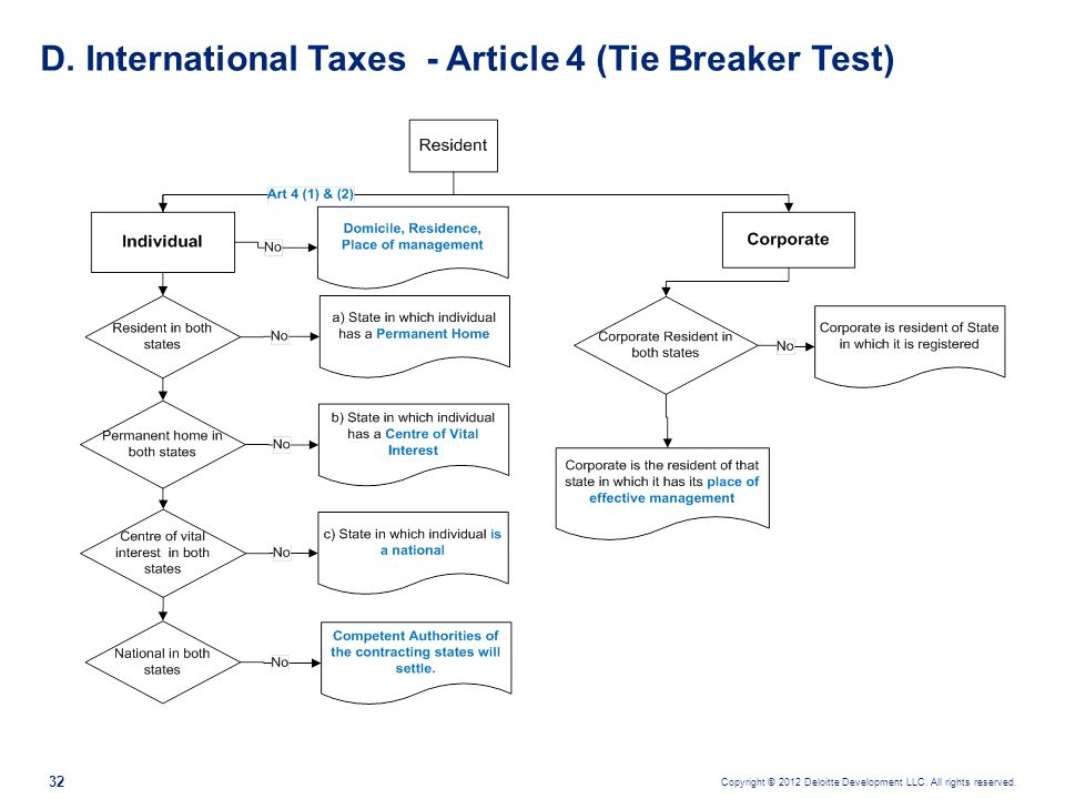 D. International Taxes - Article 4 (Tie Breaker Test)