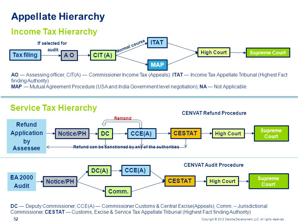 Appellate Hierarchy Income Tax Hierarchy Service Tax Hierarchy