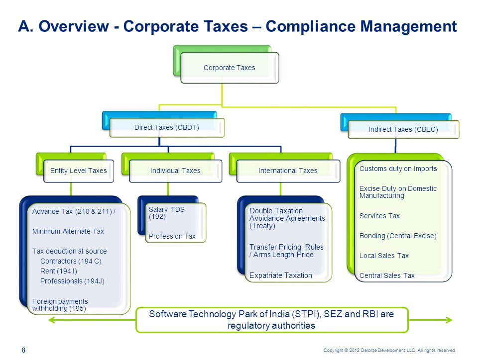 A. Overview - Corporate Taxes – Compliance Management