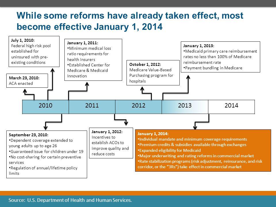 While some reforms have already taken effect, most become effective January 1, 2014