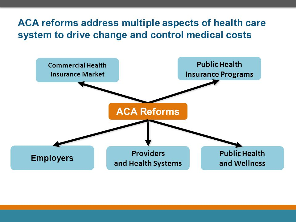 ACA reforms address multiple aspects of health care system to drive change and control medical costs
