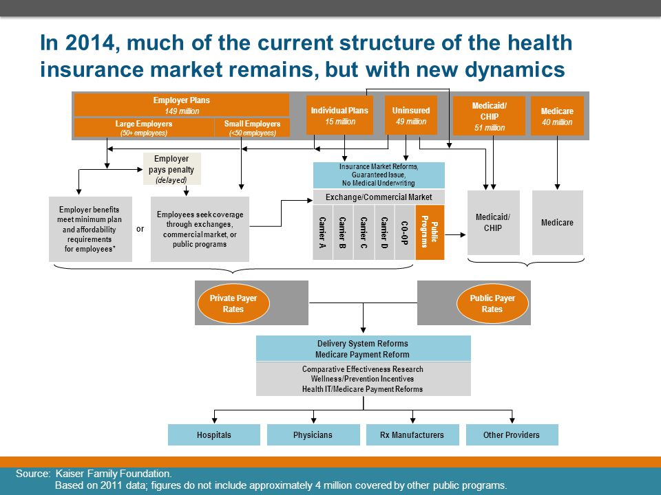 In 2014, much of the current structure of the health insurance market remains, but with new dynamics