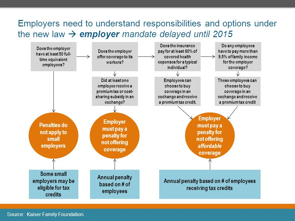 Employers need to understand responsibilities and options under the new law  employer mandate delayed until 2015
