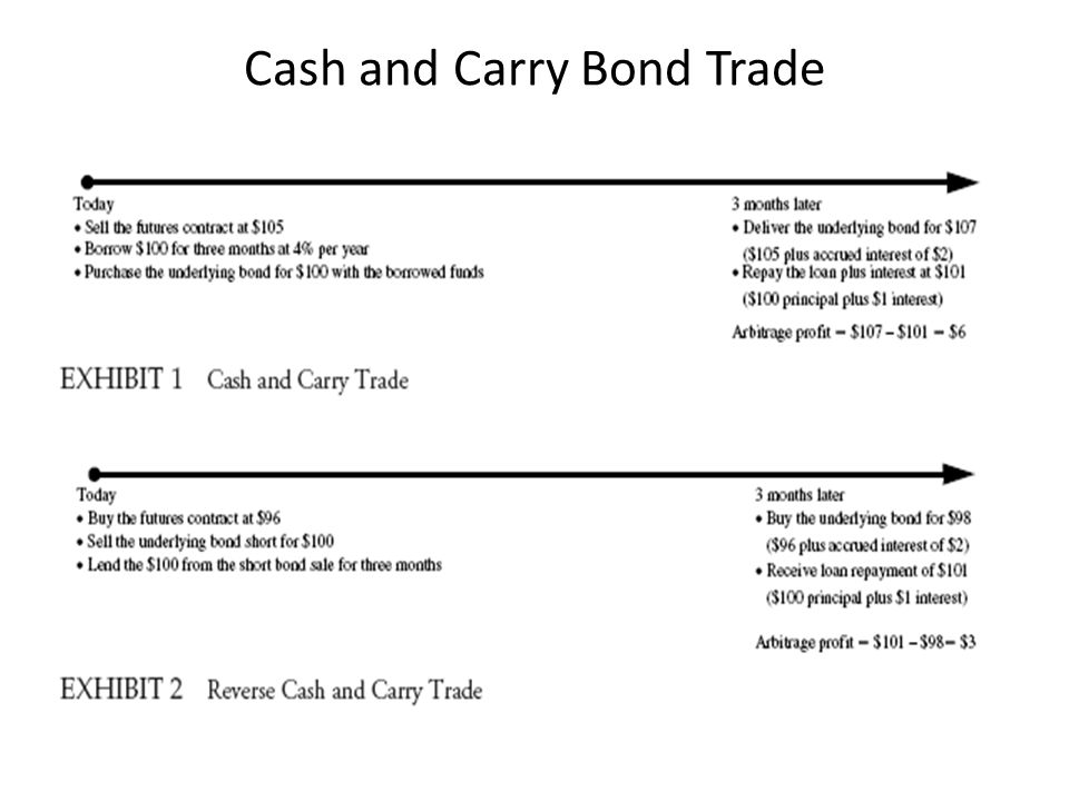 Cash and Carry Bond Trade