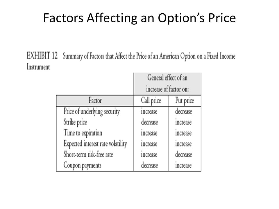 Factors Affecting an Option's Price