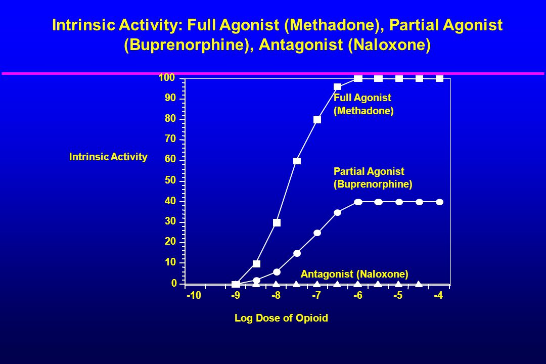 Naltrexone Opioid antagonist approved by FDA in 1984