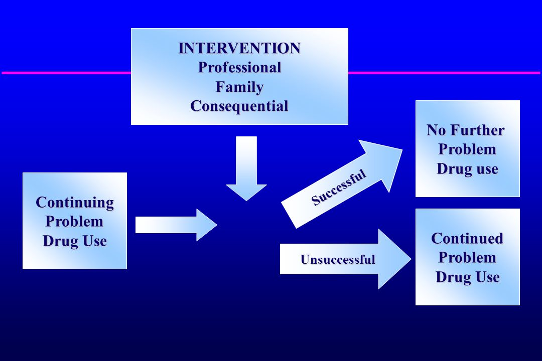Interventions Professional