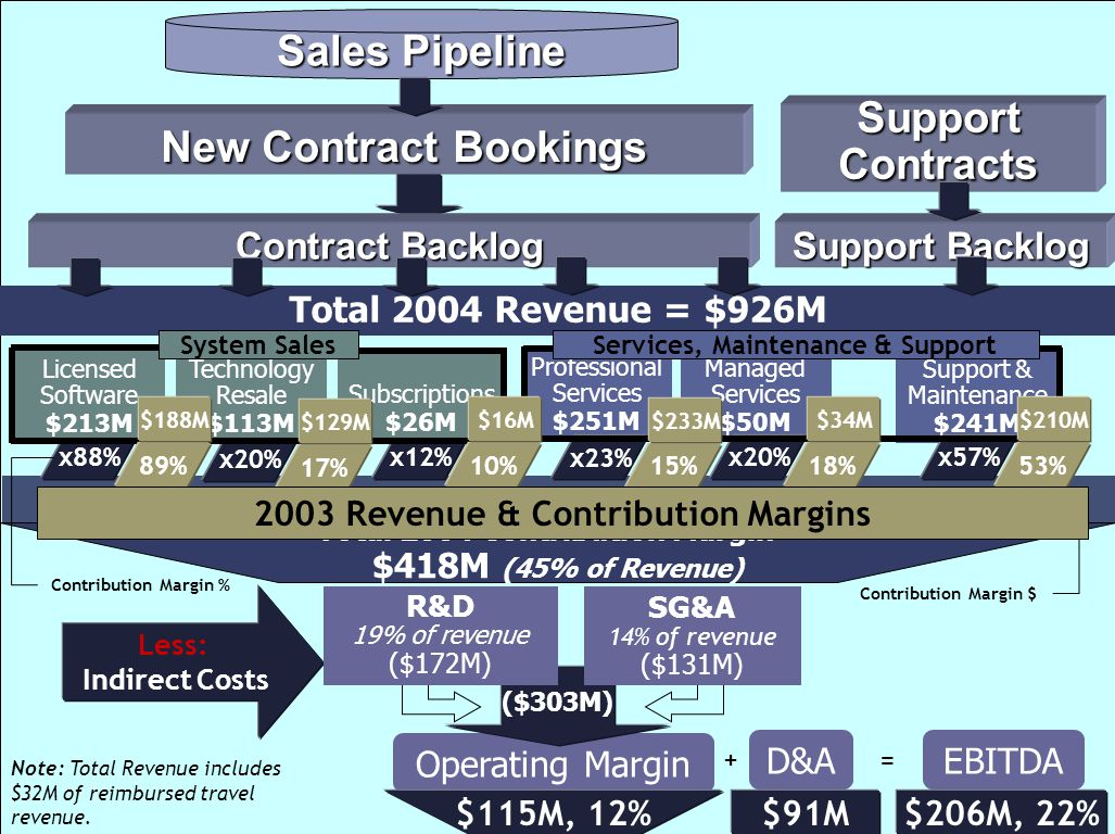 Sales Pipeline Support Contracts New Contract Bookings