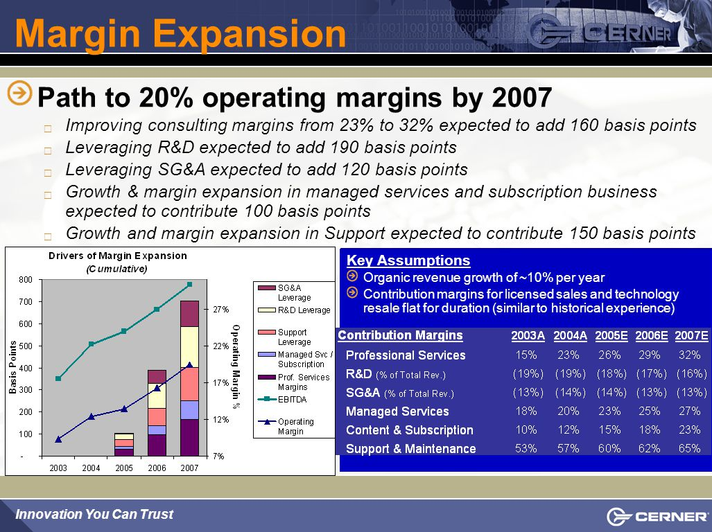 Margin Expansion Path to 20% operating margins by 2007
