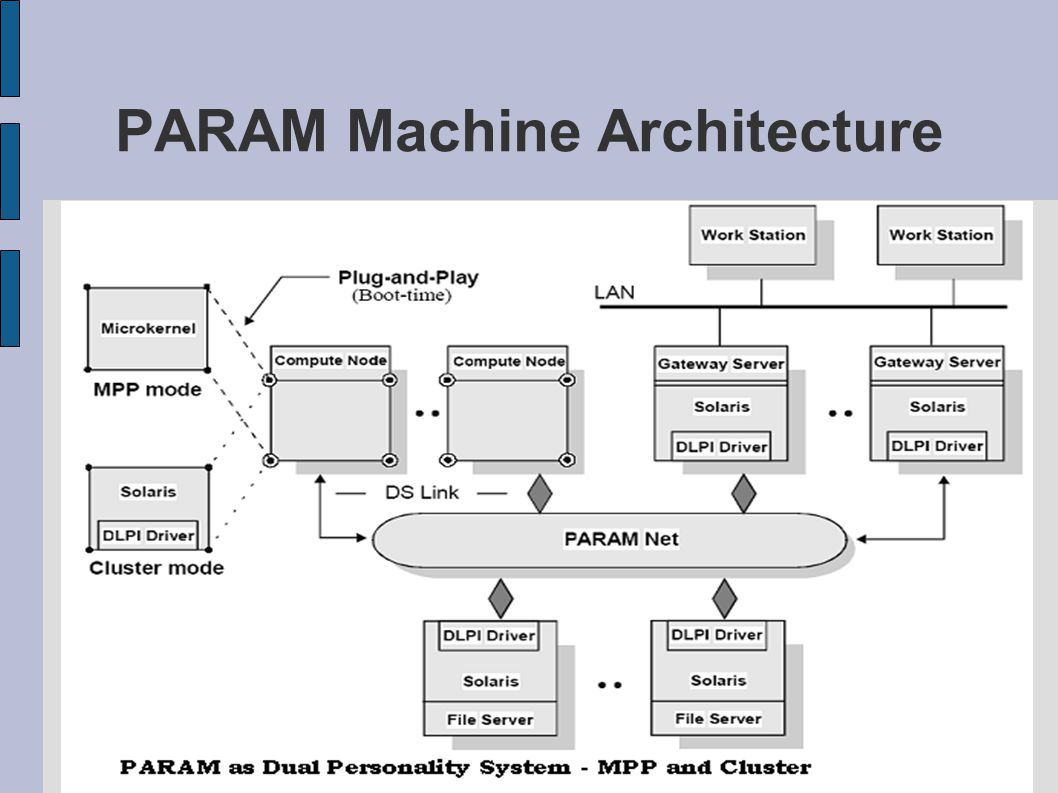 PARAM Machine Architecture