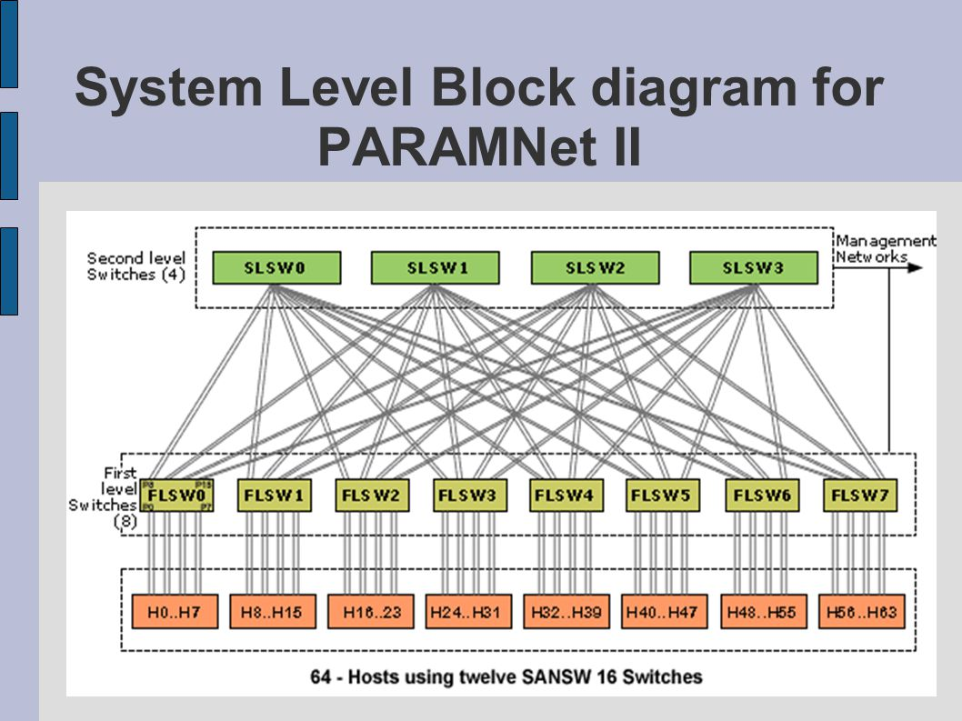 System Level Block diagram for PARAMNet II