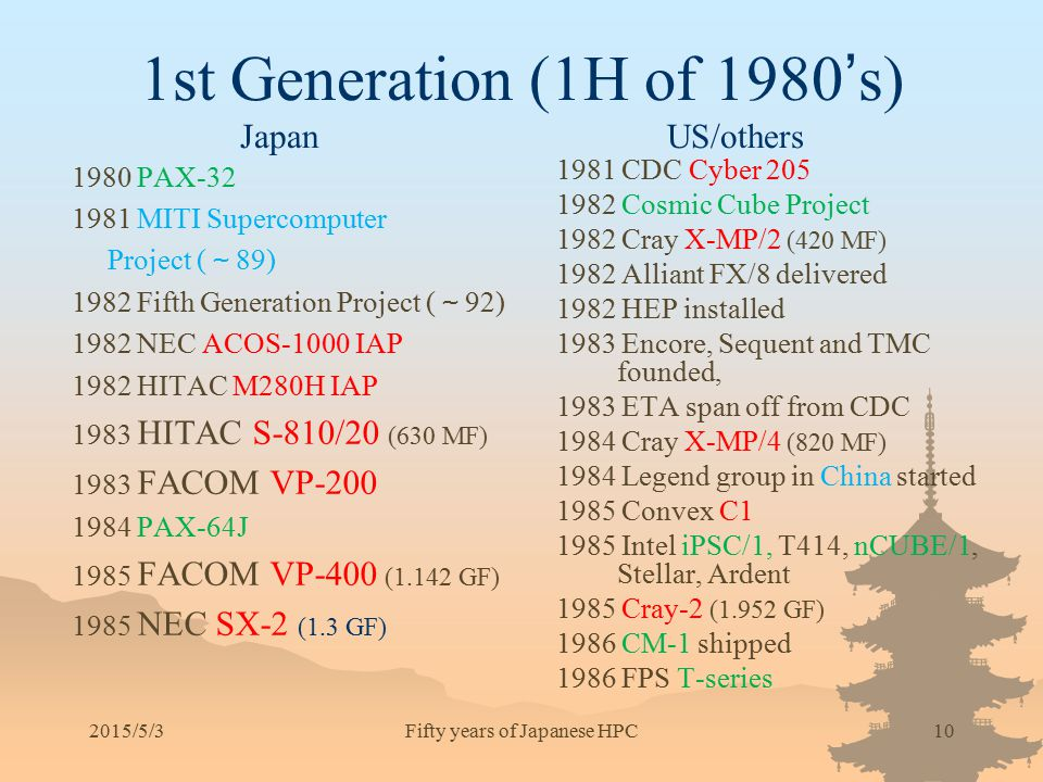 1st Generation (1H of 1980's) Japan US/others