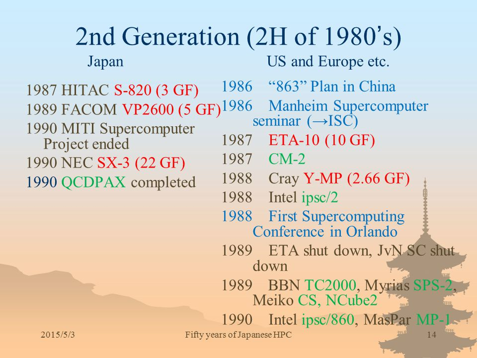 2nd Generation (2H of 1980's) Japan US and Europe etc.