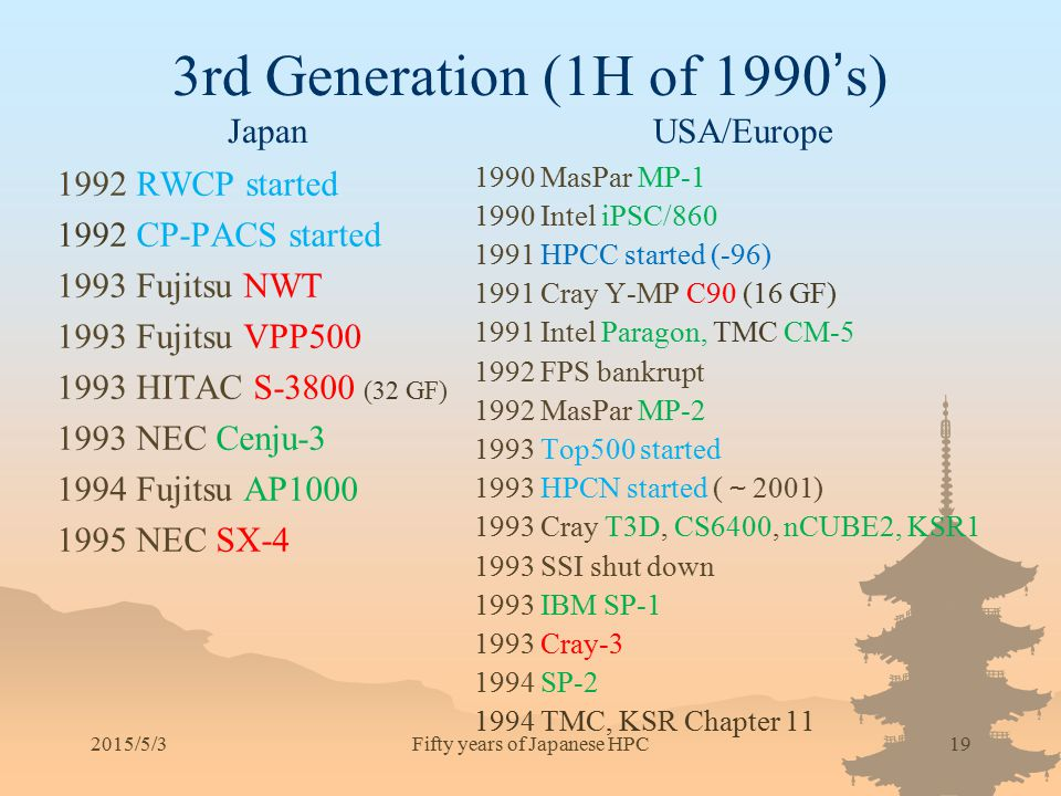 3rd Generation (1H of 1990's) Japan USA/Europe