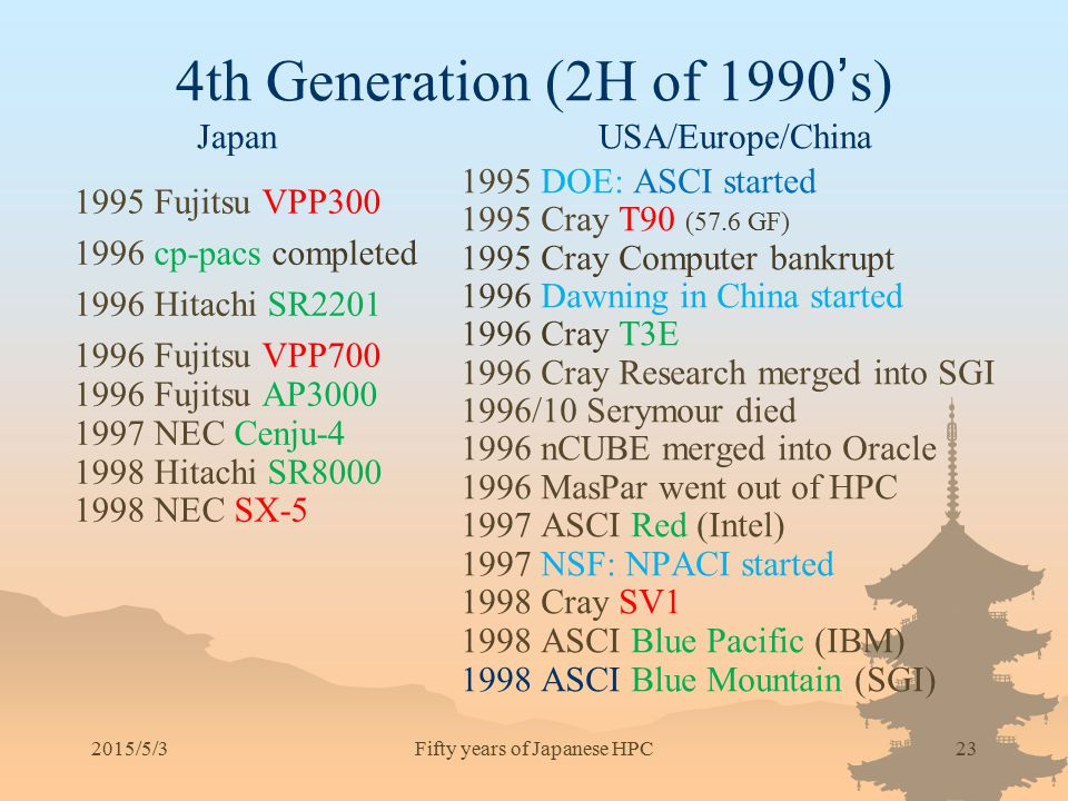 4th Generation (2H of 1990's) Japan USA/Europe/China