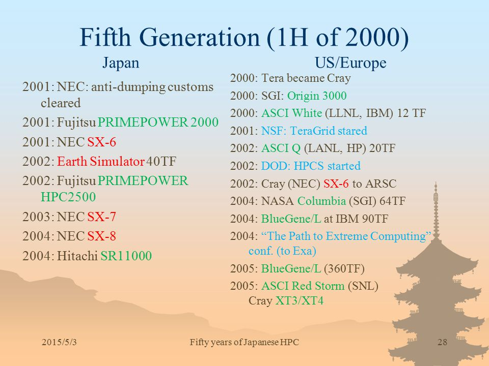 Fifth Generation (1H of 2000) Japan US/Europe