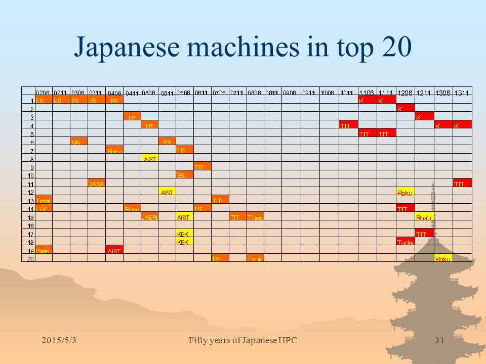 Japanese machines in top 20