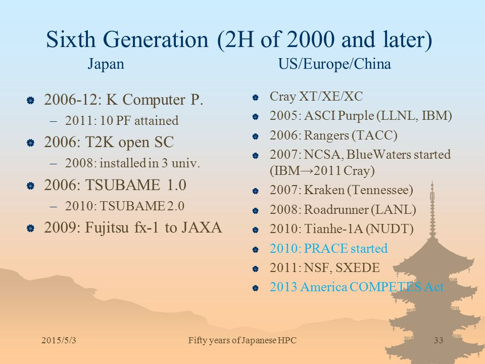 Sixth Generation (2H of 2000 and later) Japan US/Europe/China