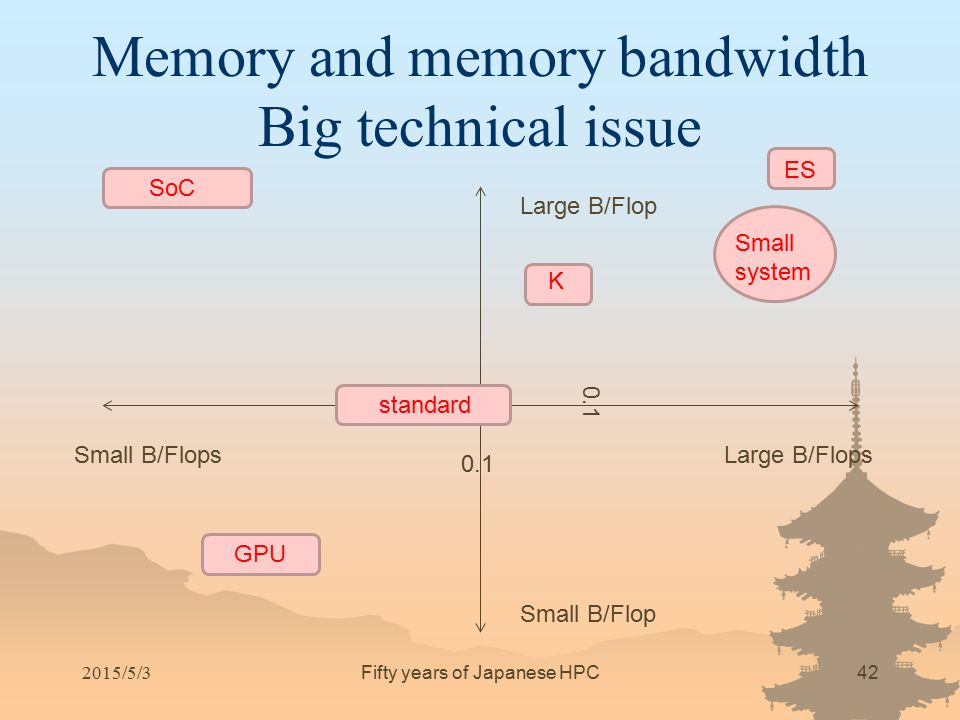 Memory and memory bandwidth Big technical issue