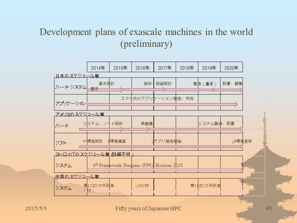Development plans of exascale machines in the world (preliminary)