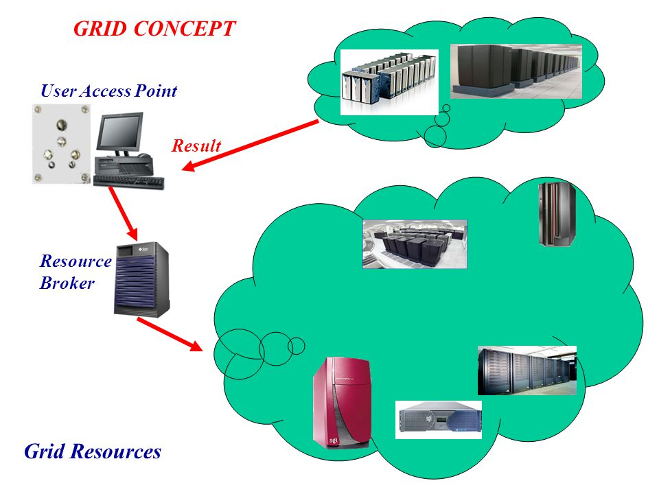 GRID CONCEPT User Access Point Result Resource Broker Grid Resources