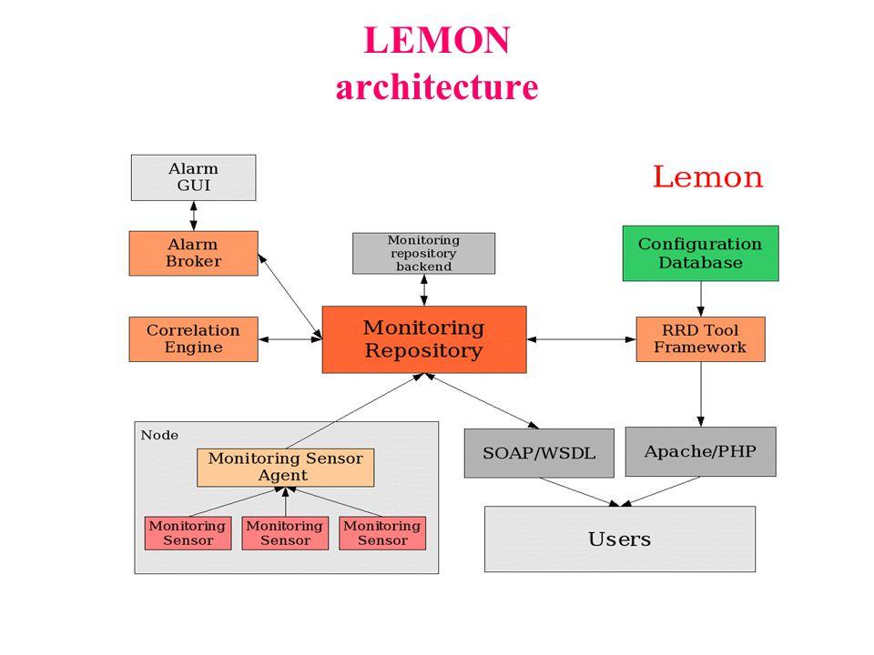 LEMON architecture