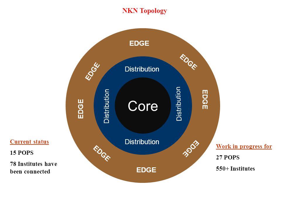 Core NKN Topology EDGE EDGE EDGE Distribution Distribution EDGE