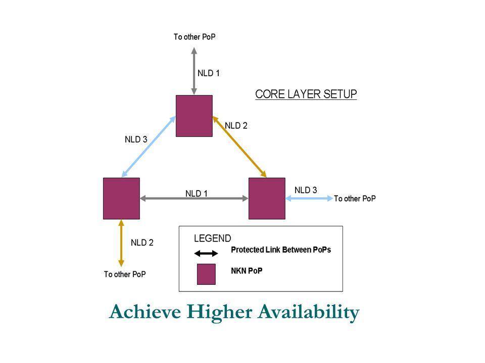 Achieve Higher Availability