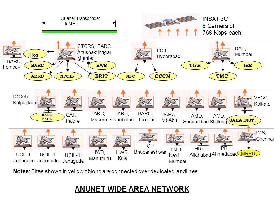 ANUNET WIDE AREA NETWORK