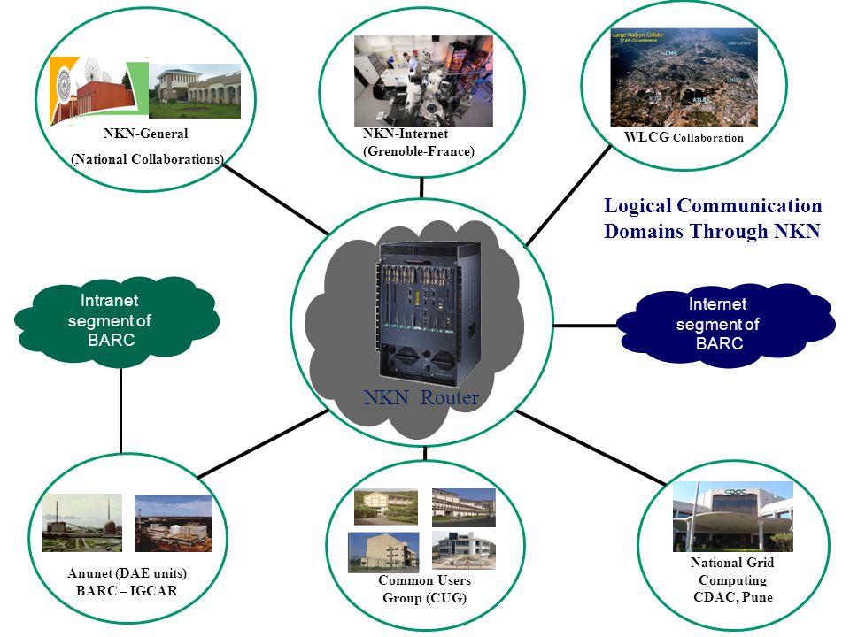Logical Communication Domains Through NKN