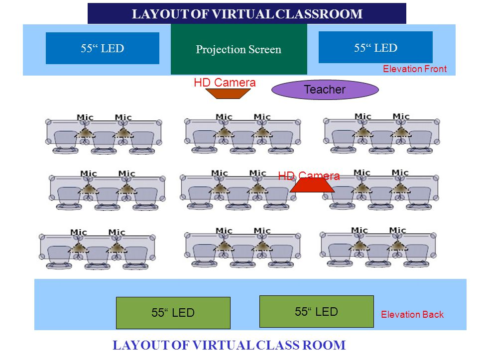 LAYOUT OF VIRTUAL CLASSROOM