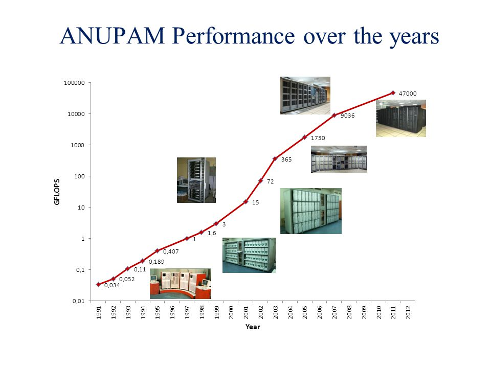 ANUPAM Performance over the years